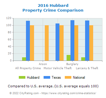 Hubbard Property Crime vs. State and National Comparison
