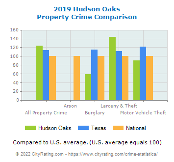 Hudson Oaks Property Crime vs. State and National Comparison