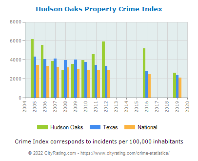 Hudson Oaks Property Crime vs. State and National Per Capita