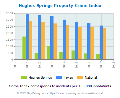 Hughes Springs Property Crime vs. State and National Per Capita