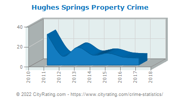 Hughes Springs Property Crime