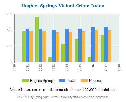 Hughes Springs Violent Crime vs. State and National Per Capita