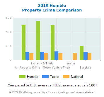 Humble Property Crime vs. State and National Comparison