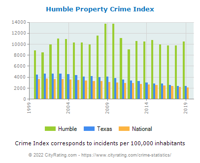 Humble Property Crime vs. State and National Per Capita