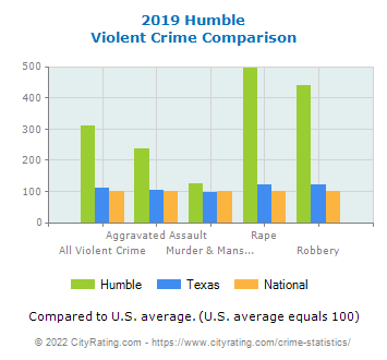 Humble Violent Crime vs. State and National Comparison