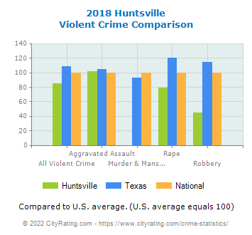 Huntsville Violent Crime vs. State and National Comparison