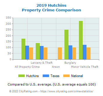 Hutchins Property Crime vs. State and National Comparison