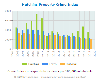 Hutchins Property Crime vs. State and National Per Capita