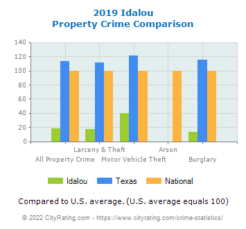 Idalou Property Crime vs. State and National Comparison