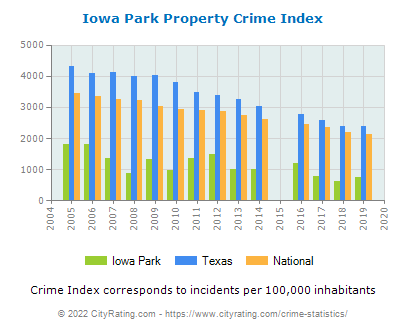 Iowa Park Property Crime vs. State and National Per Capita