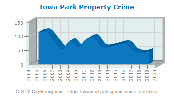 Iowa Park Property Crime