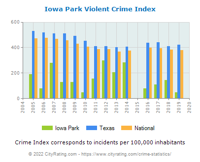 Iowa Park Violent Crime vs. State and National Per Capita