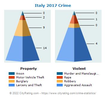 Italy Crime 2017