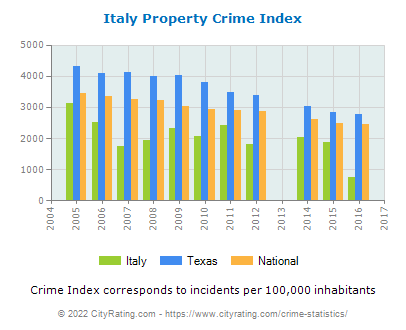 Italy Property Crime vs. State and National Per Capita