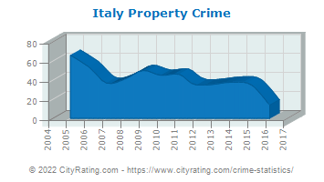 Italy Property Crime