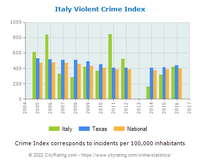 Italy Violent Crime vs. State and National Per Capita