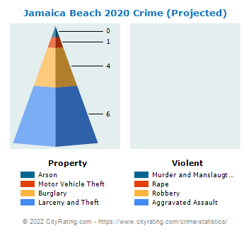 Jamaica Beach Crime 2020