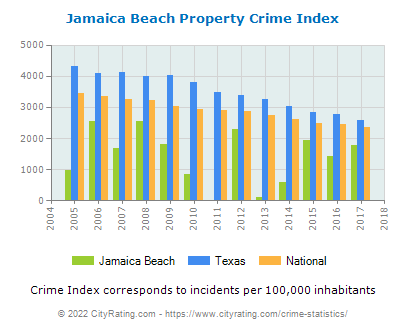 Jamaica Beach Property Crime vs. State and National Per Capita