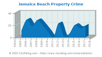 Jamaica Beach Property Crime