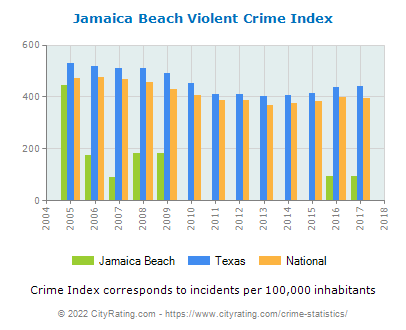 Jamaica Beach Violent Crime vs. State and National Per Capita