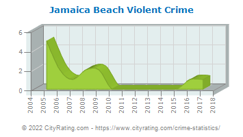 Jamaica Beach Violent Crime