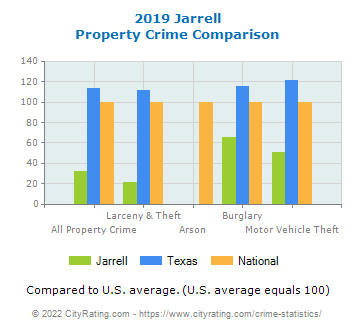 Jarrell Property Crime vs. State and National Comparison