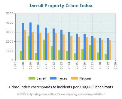 Jarrell Property Crime vs. State and National Per Capita