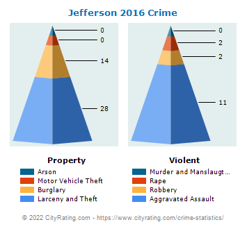 Jefferson Crime 2016