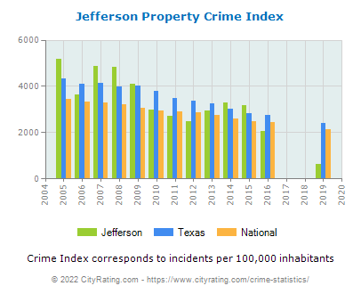 Jefferson Property Crime vs. State and National Per Capita