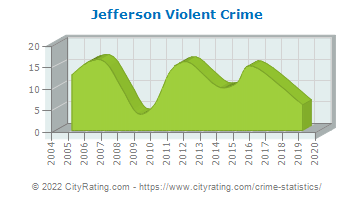 Jefferson Violent Crime