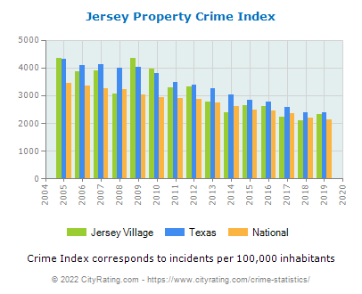 Jersey Village Property Crime vs. State and National Per Capita