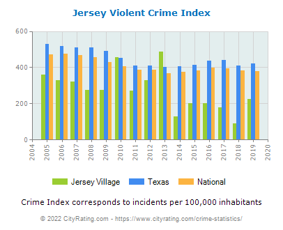 Jersey Village Violent Crime vs. State and National Per Capita