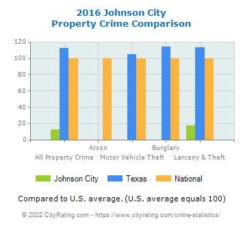 Johnson City Property Crime vs. State and National Comparison