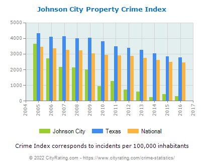 Johnson City Property Crime vs. State and National Per Capita