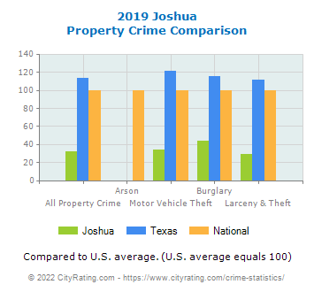 Joshua Property Crime vs. State and National Comparison