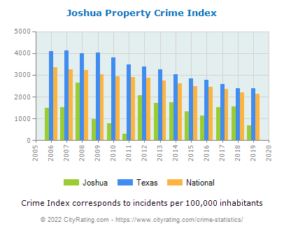 Joshua Property Crime vs. State and National Per Capita