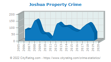 Joshua Property Crime