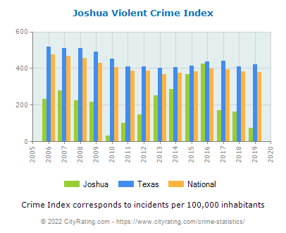Joshua Violent Crime vs. State and National Per Capita