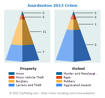 Jourdanton Crime 2012