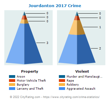 Jourdanton Crime 2017