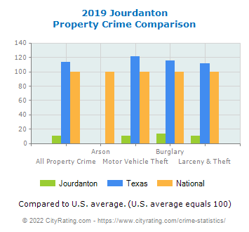 Jourdanton Property Crime vs. State and National Comparison