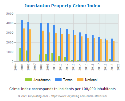 Jourdanton Property Crime vs. State and National Per Capita