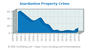 Jourdanton Property Crime
