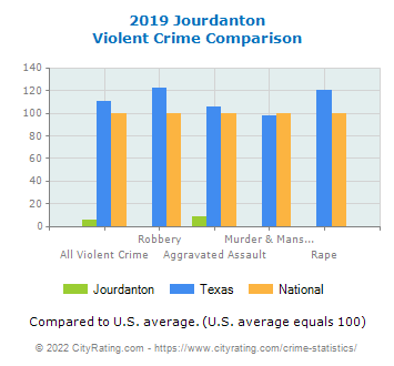 Jourdanton Violent Crime vs. State and National Comparison