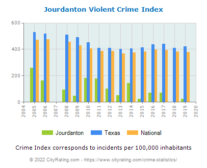 Jourdanton Violent Crime vs. State and National Per Capita