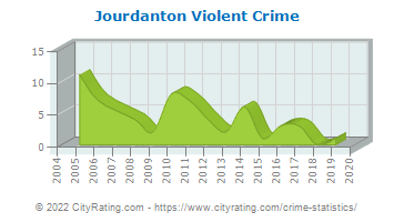 Jourdanton Violent Crime