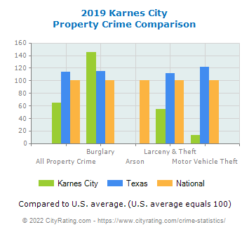Karnes City Property Crime vs. State and National Comparison