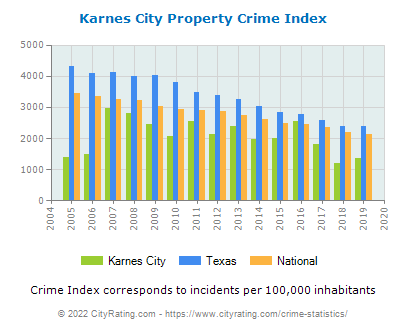 Karnes City Property Crime vs. State and National Per Capita