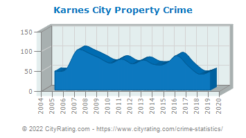 Karnes City Property Crime