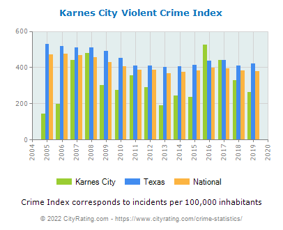 Karnes City Violent Crime vs. State and National Per Capita